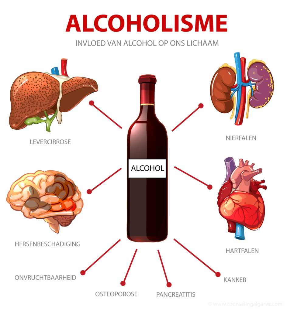 alcoholverslaving- alcoholprobleem